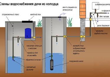 Составление схемы водоснабжения